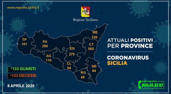 Coronavirus, così l'aggiornamento nelle nove province della Sicilia